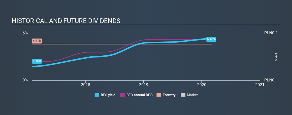 WSE:BFC Historical Dividend Yield, March 4th 2020