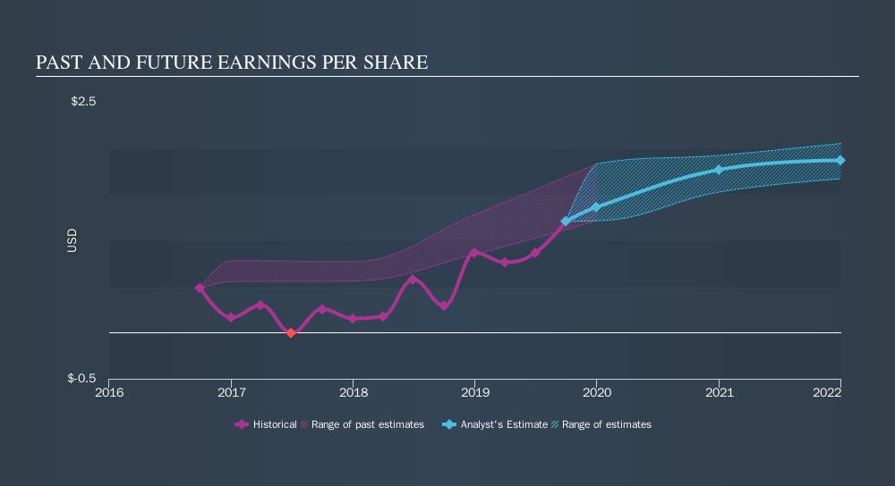 NYSE:AXTA Past and Future Earnings, November 10th 2019