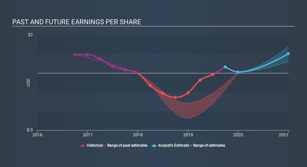 NasdaqGS:MFIN Past and Future Earnings, January 31st 2020
