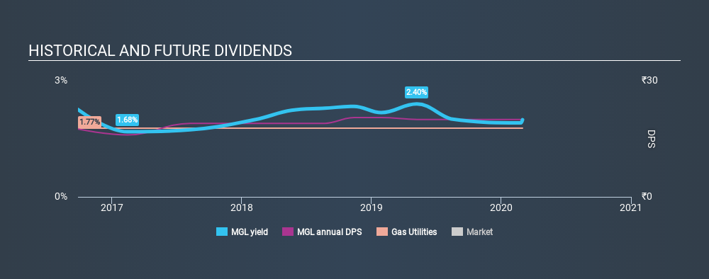 NSEI:MGL Historical Dividend Yield, March 2nd 2020