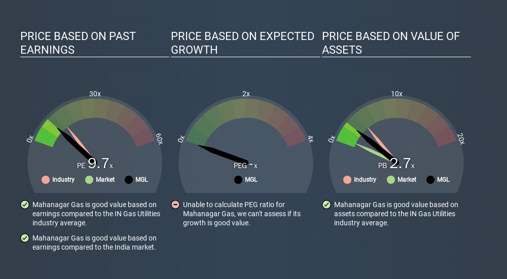 NSEI:MGL Price Estimation Relative to Market, March 19th 2020