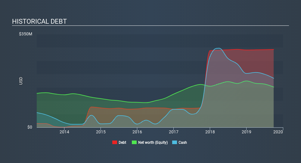 SGX:RE4 Historical Debt, January 15th 2020
