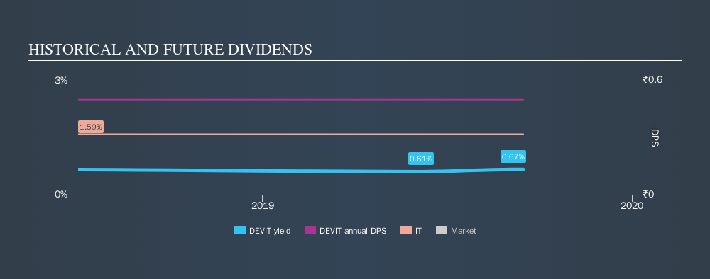 NSEI:DEVIT Historical Dividend Yield, September 16th 2019