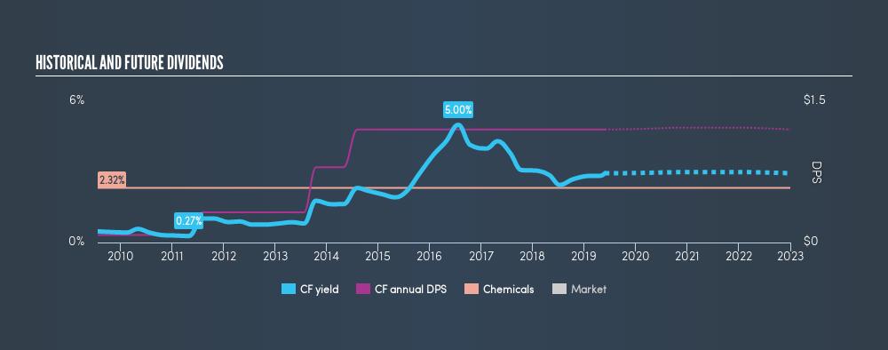 NYSE:CF Historical Dividend Yield, May 28th 2019