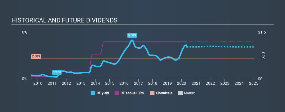 NYSE:CF Historical Dividend Yield May 10th 2020