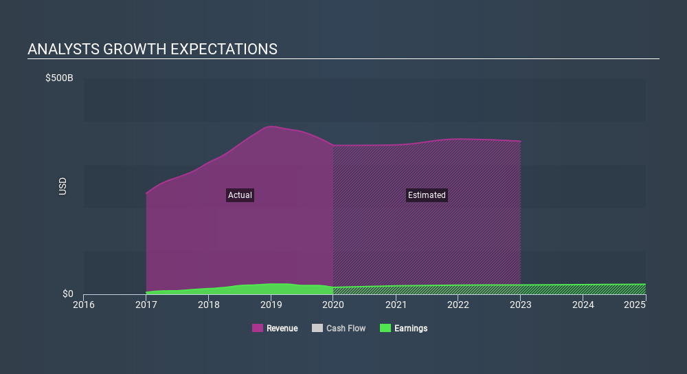 ENXTAM:RDSA Past and Future Earnings, February 2nd 2020