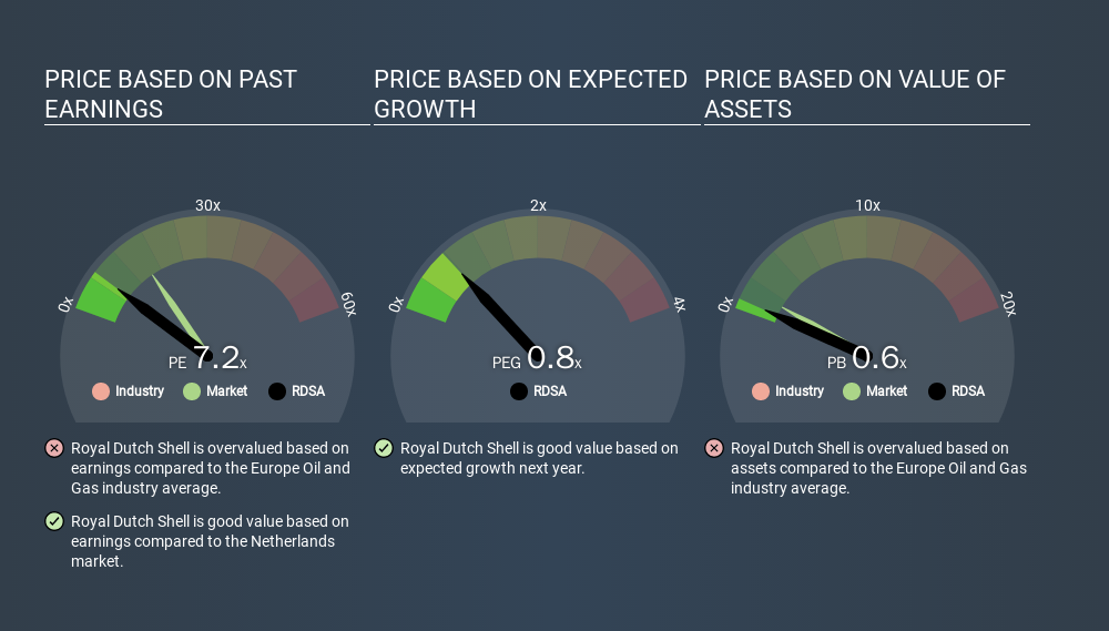 ENXTAM:RDSA Price Estimation Relative to Market, March 16th 2020