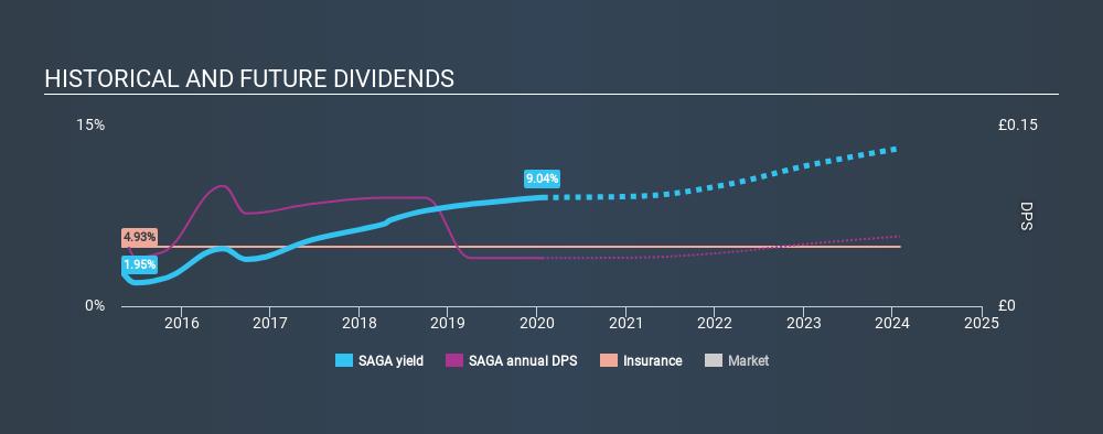 LSE:SAGA Historical Dividend Yield, January 23rd 2020