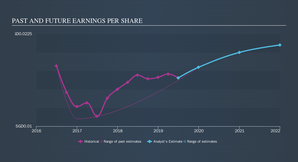 SGX:RQ1 Past and Future Earnings, October 15th 2019
