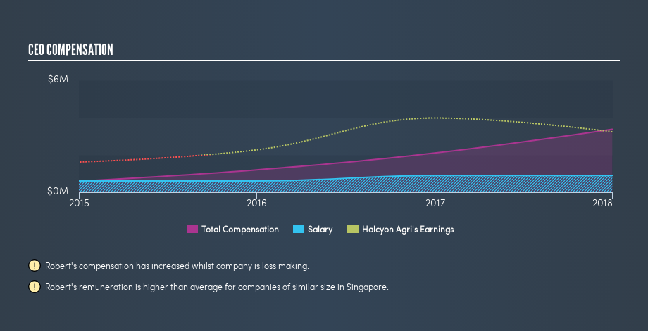 SGX:5VJ CEO Compensation, May 22nd 2019