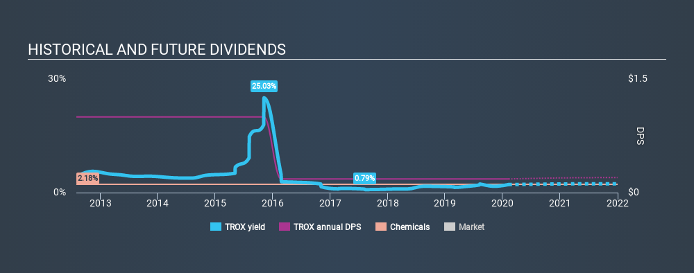 NYSE:TROX Historical Dividend Yield, February 7th 2020
