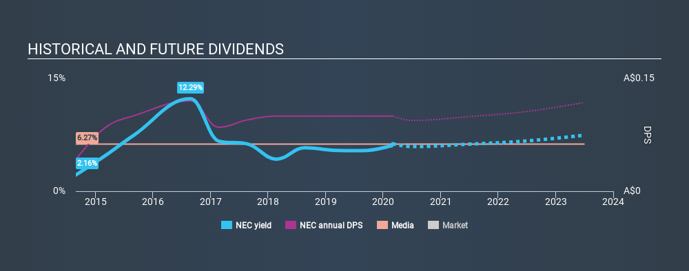 ASX:NEC Historical Dividend Yield, March 1st 2020