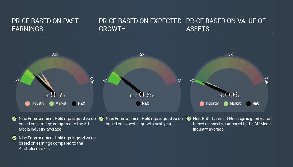 ASX:NEC Price Estimation Relative to Market, March 23rd 2020