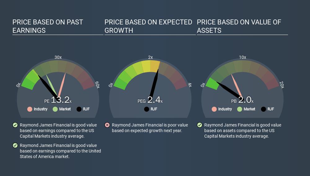 NYSE:RJF Price Estimation Relative to Market, January 21st 2020