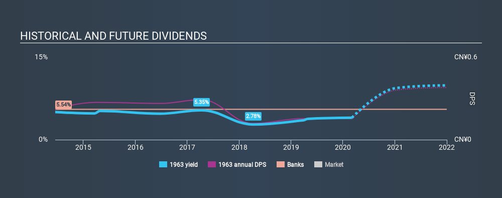 SEHK:1963 Historical Dividend Yield, March 4th 2020