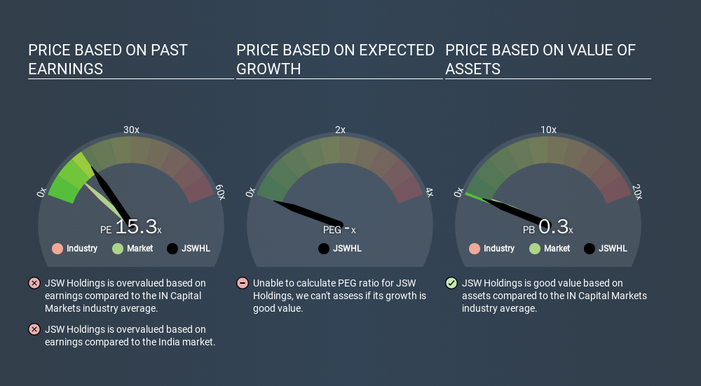 NSEI:JSWHL Price Estimation Relative to Market, March 22nd 2020
