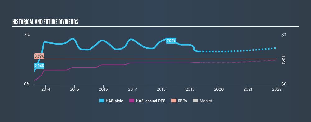 NYSE:HASI Historical Dividend Yield, May 1st 2019