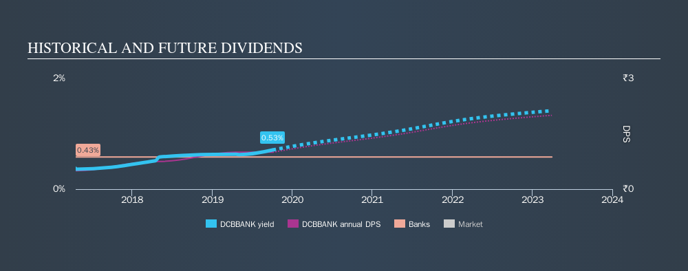 NSEI:DCBBANK Historical Dividend Yield, October 4th 2019
