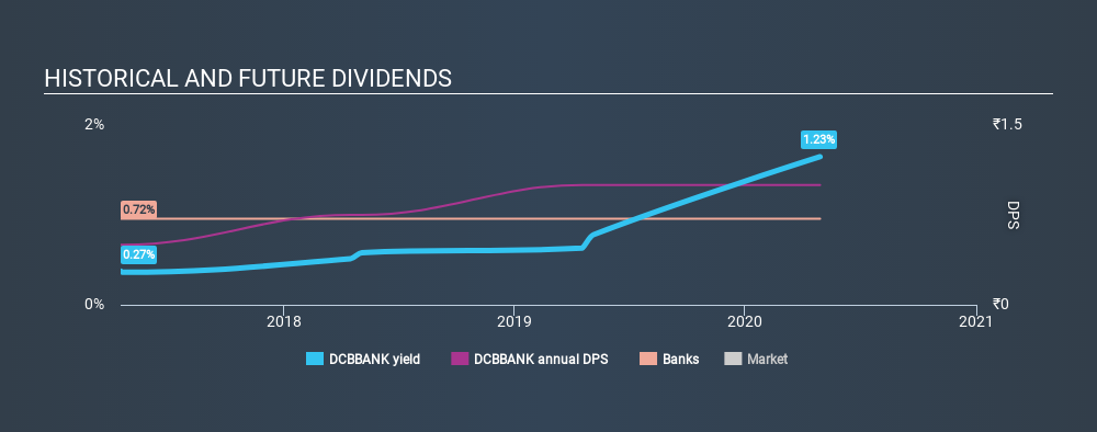 NSEI:DCBBANK Historical Dividend Yield April 29th 2020