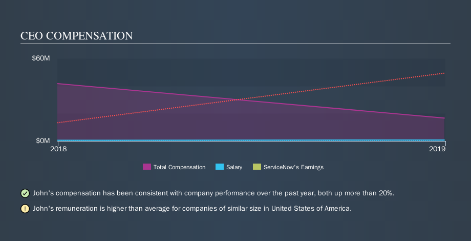 NYSE:NOW CEO Compensation, October 15th 2019