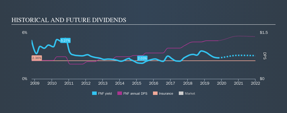 NYSE:FNF Historical Dividend Yield, October 22nd 2019