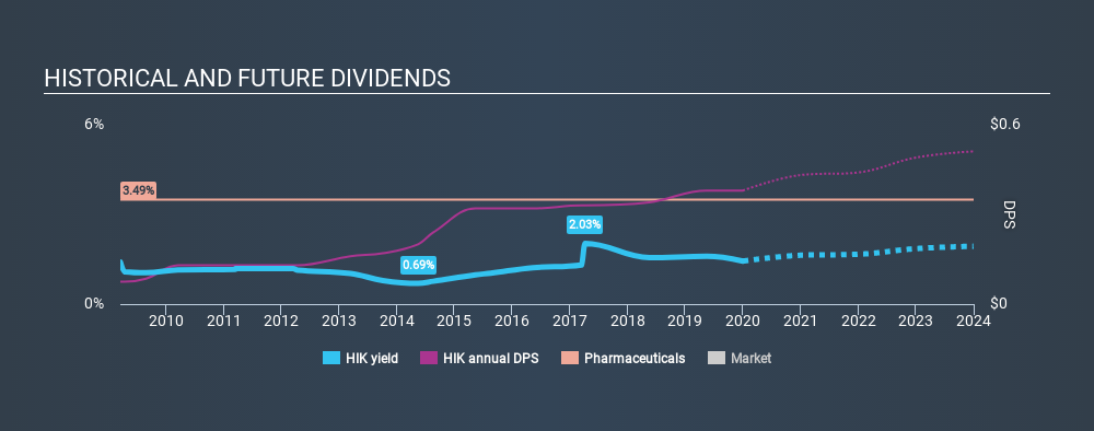 LSE:HIK Historical Dividend Yield, January 2nd 2020
