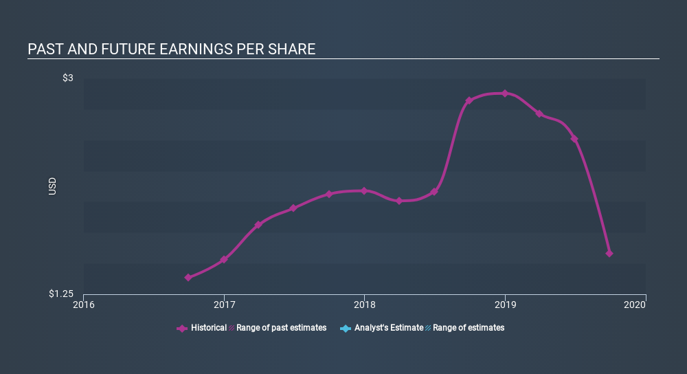 NasdaqGS:ITRN Past and Future Earnings, January 13th 2020