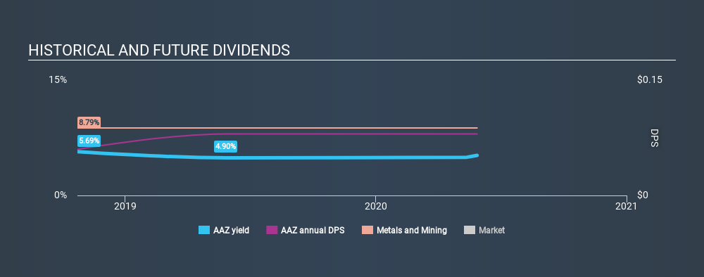 AIM:AAZ Historical Dividend Yield May 28th 2020