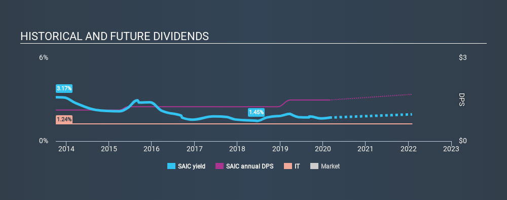 NYSE:SAIC Historical Dividend Yield, February 26th 2020