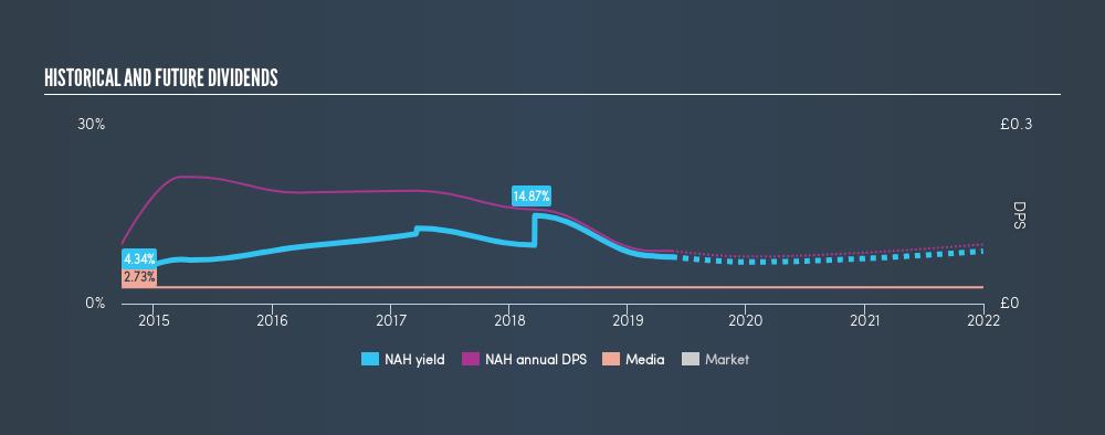 AIM:NAH Historical Dividend Yield, May 17th 2019