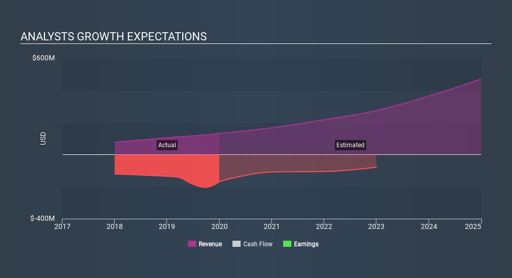 NYSE:NOVA Past and Future Earnings, February 28th 2020