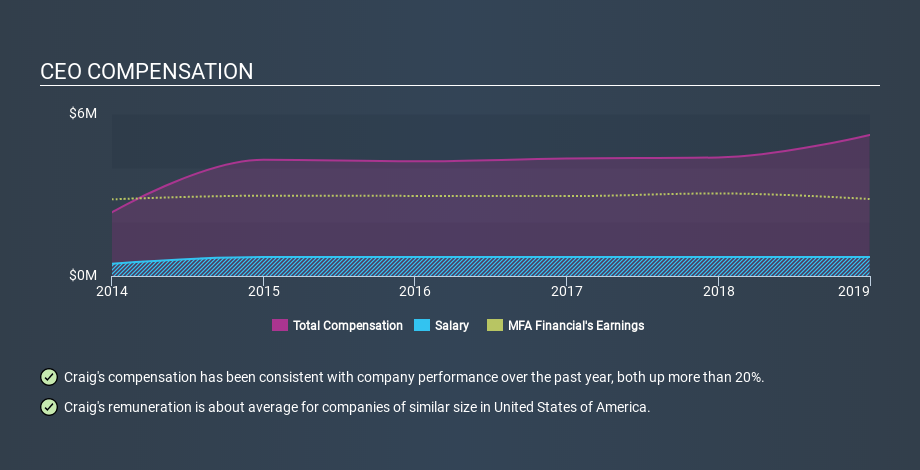 NYSE:MFA CEO Compensation, January 24th 2020