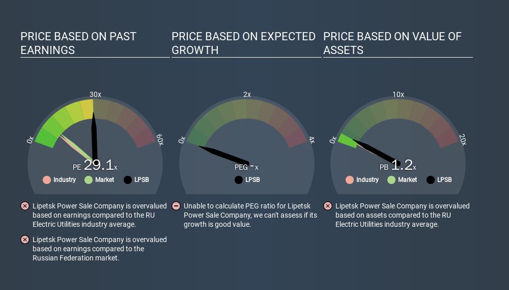MISX:LPSB Price Estimation Relative to Market, February 12th 2020