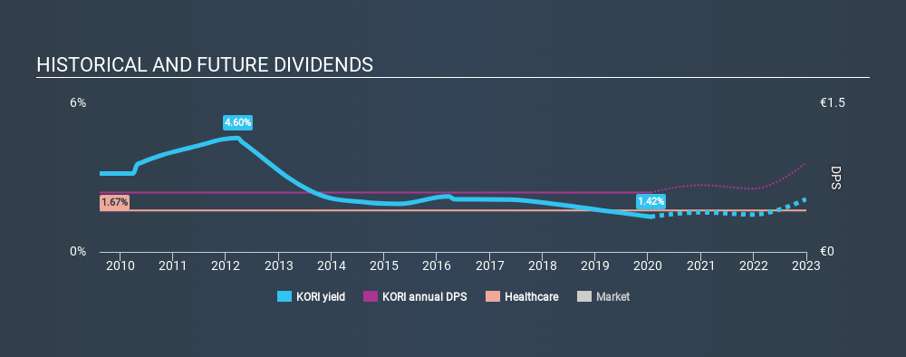 ENXTPA:KORI Historical Dividend Yield, January 20th 2020