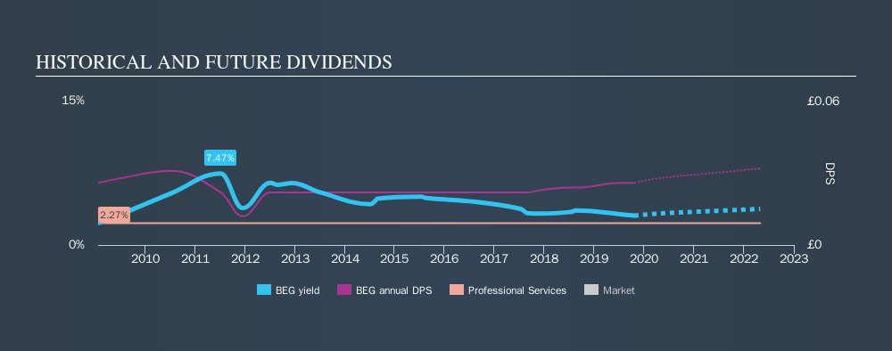 AIM:BEG Historical Dividend Yield, October 20th 2019