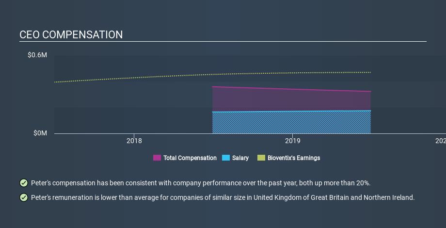AIM:BVXP CEO Compensation, February 25th 2020