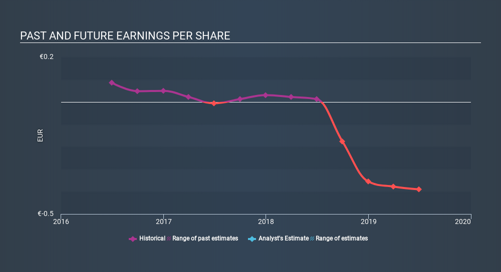 BIT:CSP Past and Future Earnings, December 17th 2019