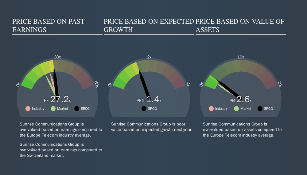 SWX:SRCG Price Estimation Relative to Market, September 13th 2019