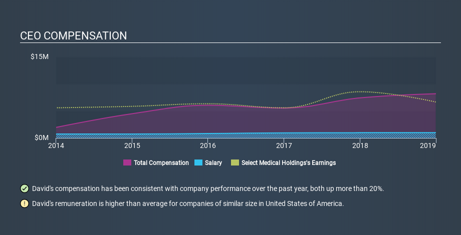 NYSE:SEM CEO Compensation, February 18th 2020