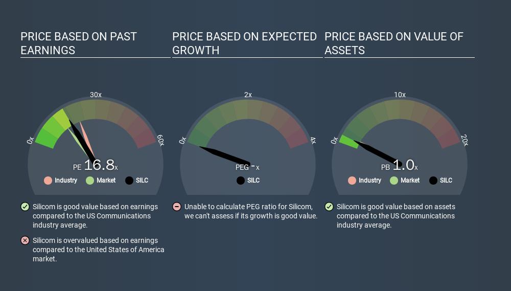 NasdaqGS:SILC Price Estimation Relative to Market, March 17th 2020