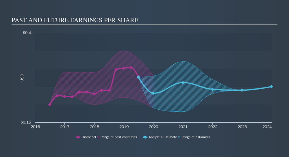 NYSE:DOC Past and Future Earnings, October 14th 2019