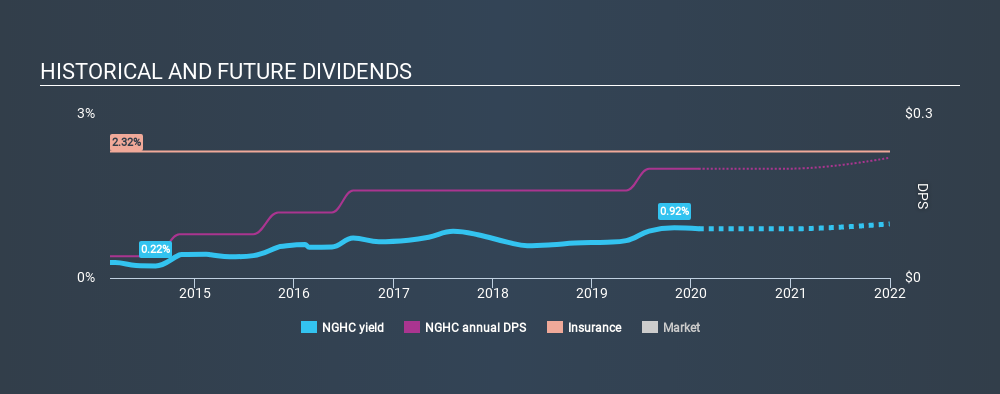 NasdaqGM:NGHC Historical Dividend Yield, January 28th 2020