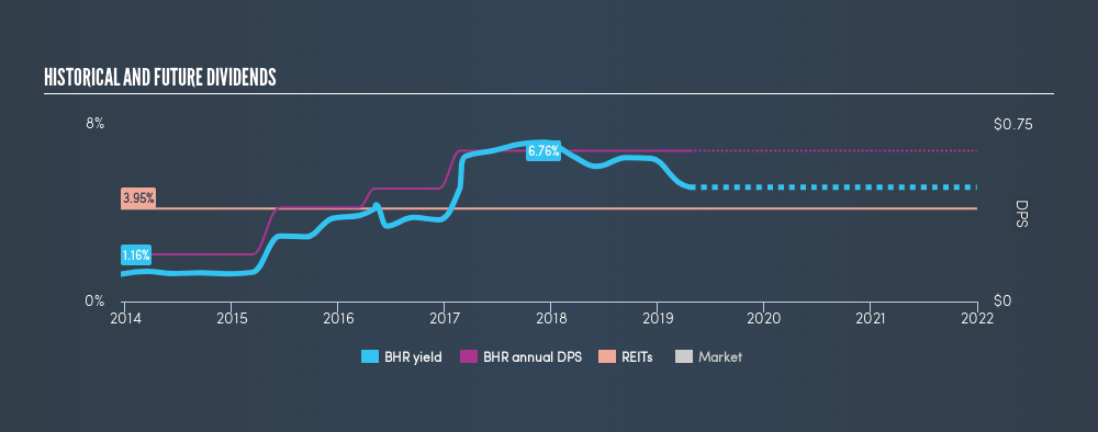 NYSE:BHR Historical Dividend Yield, April 23rd 2019