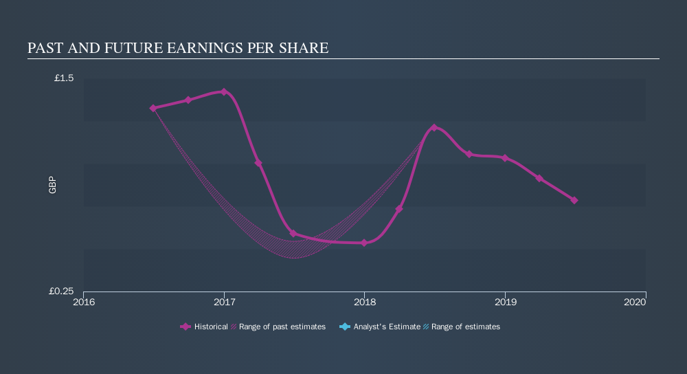 LSE:GFRD Past and Future Earnings, November 18th 2019