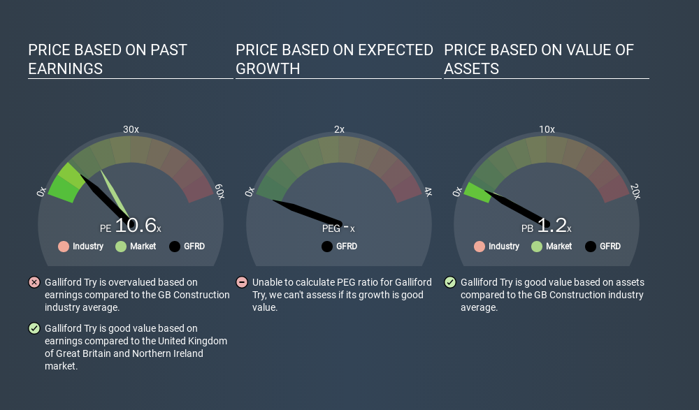 LSE:GFRD Price Estimation Relative to Market, December 16th 2019