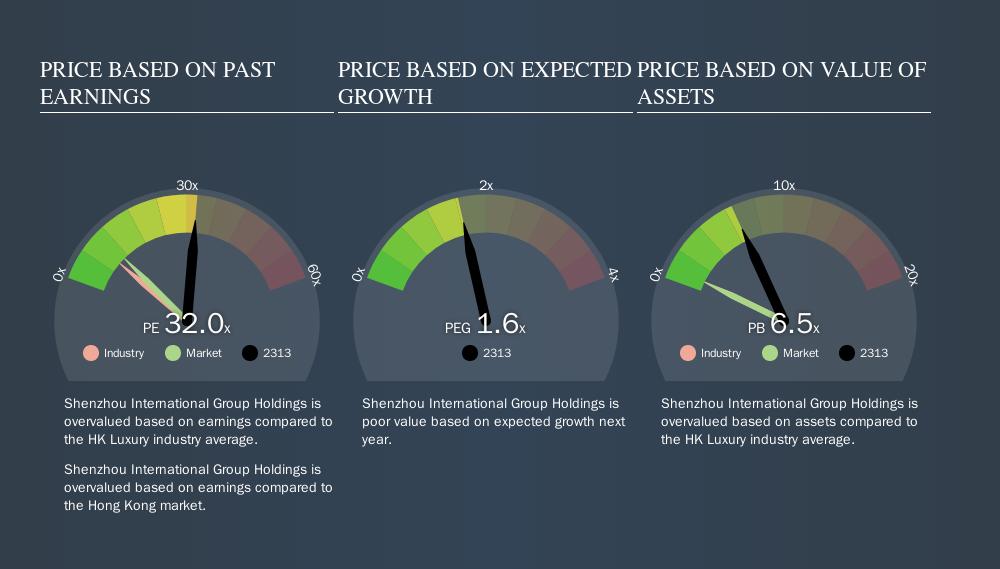 SEHK:2313 Price Estimation Relative to Market, September 16th 2019