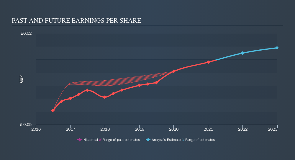 AIM:GMR Past and Future Earnings, November 13th 2019