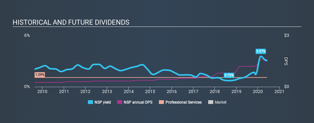 NYSE:NSP Historical Dividend Yield June 1st 2020