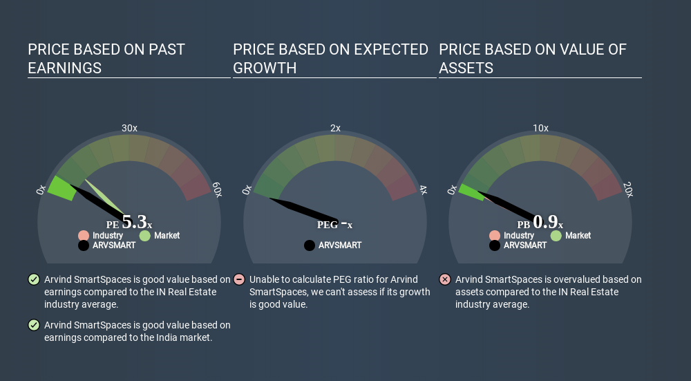 NSEI:ARVSMART Price Estimation Relative to Market May 1st 2020