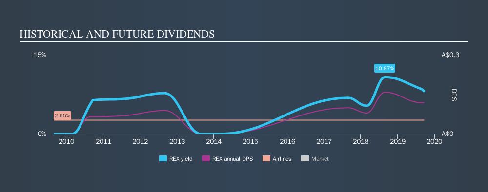 ASX:REX Historical Dividend Yield, September 19th 2019